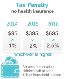 Arizona penalty for not buying health insurance